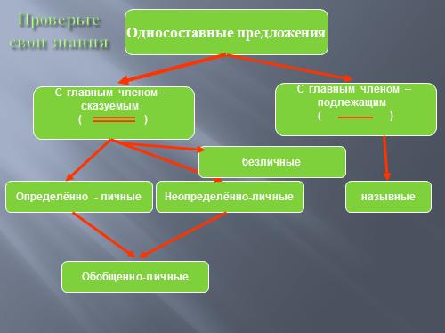 """""""Безличные предложения"""""""