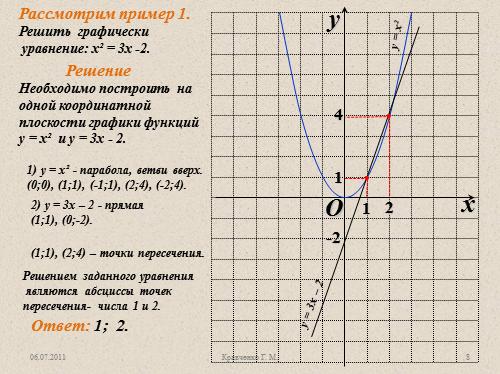 график 4 1: