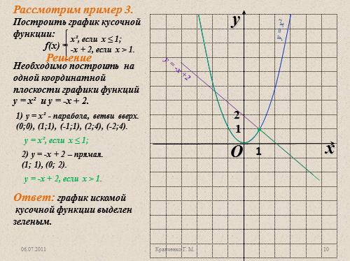 """Функция у = kx?, ее свойства и график ...: volna.org/algebra/funktsiia_u__kx2_ieie_svoistva_i_ghrafik.html"
