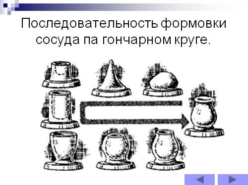Слайд 16.  Последовательность формовки сосуда па гончарном круге.