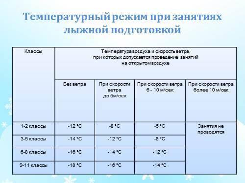 Презентация Инструкция по технике безопасности при занятиях  Температурный режим при занятиях лыжной подготовкой Классы Температура воздуха и скорость ветра при которых допускается проведение занятий