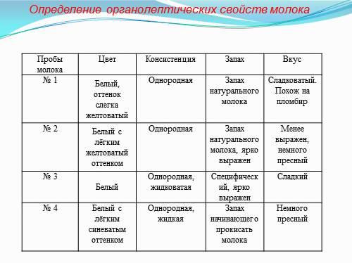http://volna.org/wp-content/uploads/2014/11/issliedovaniie_kachiestva_moloka_koroviegho16.png