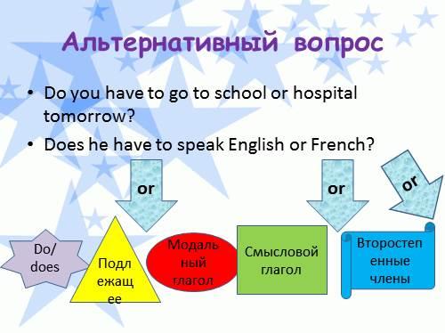 Have To Модальный Глагол примеры
