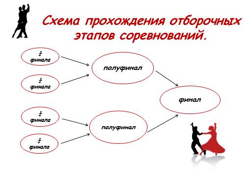 Спортивный танец схема