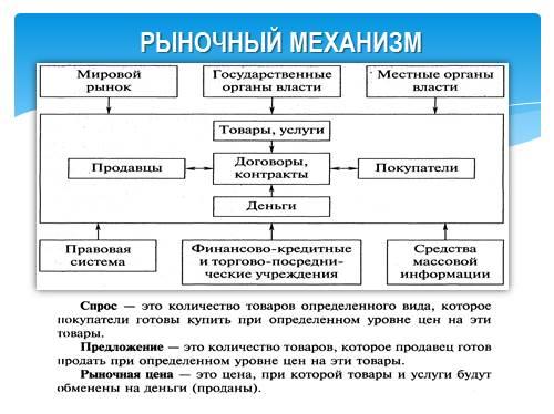 Презентация На Тему Рынок Недвижимости