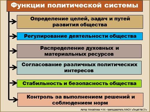 курсовая работа Политическая система общества  Политическая система общество и государство курсовая работа