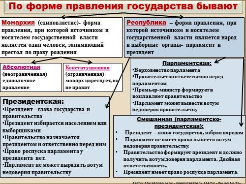 Форма государства современной россиийского общества кратко