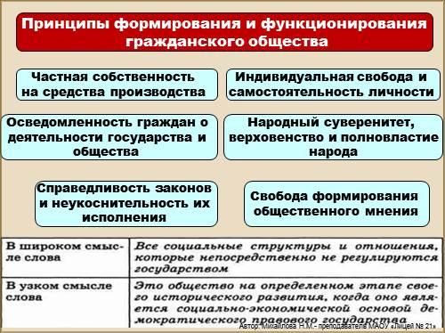 Топ особенности становления гражданского общества в россии кратко рака