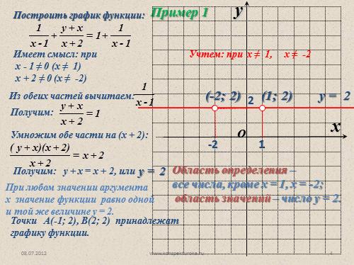Контрольная работа по теме Функция График функции для класса Контрольная работа п теме функция 7 класс