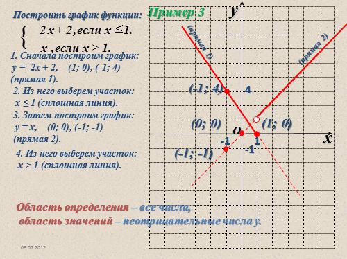 график функций 7 класс макарычев