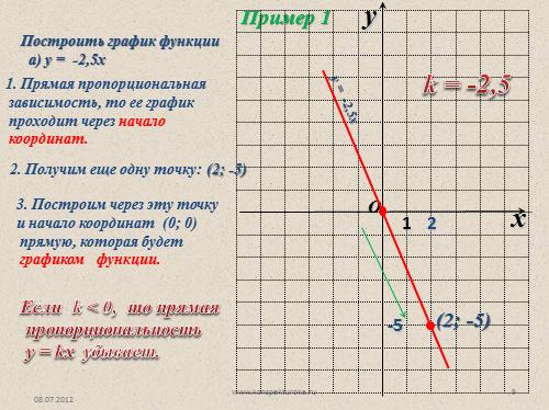 график функции 7 класс:
