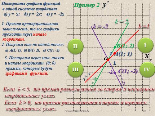 функция y kx и ее график смотреть онлайн видео уроки
