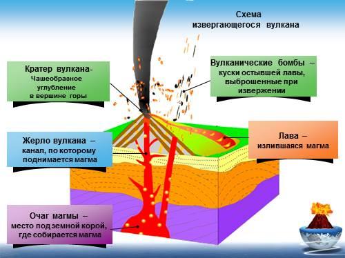 Картинки вулкан схема