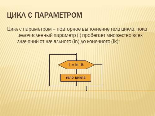 Решение задач на цикл с параметром скачать программы для решения шахматных задач