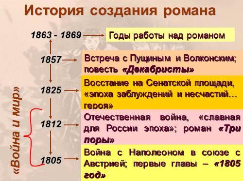 Лев толстой война и мир история создания фото 424-625