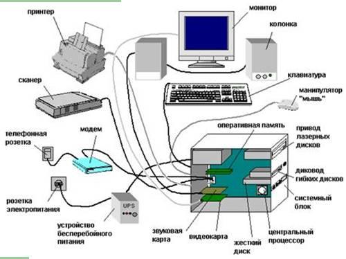 Картинки части компьютера