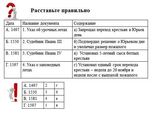 внутренняя и внешняя политика ивана 3 кратко таблица