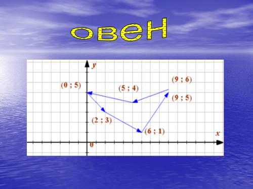 Знак Зодиака На Прямой Плоскости Овен