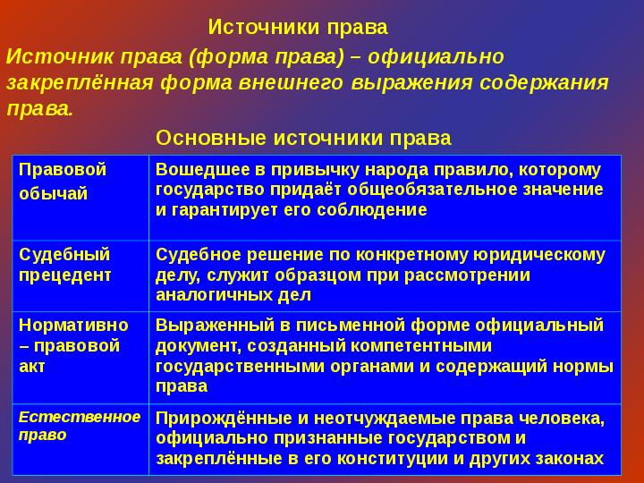 примеры действия норм конституционного права
