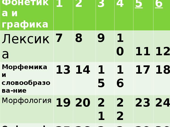 Презентация викторина по русскому языку для 6 класса