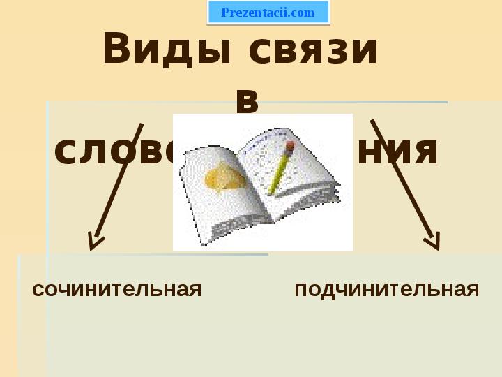 Презентация виды связи в словосочетаниях
