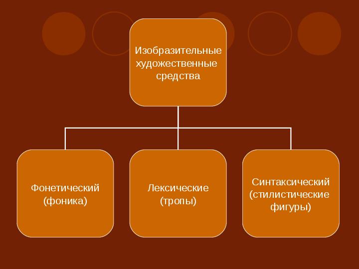 Презентация стилистические фигуры в русском языке