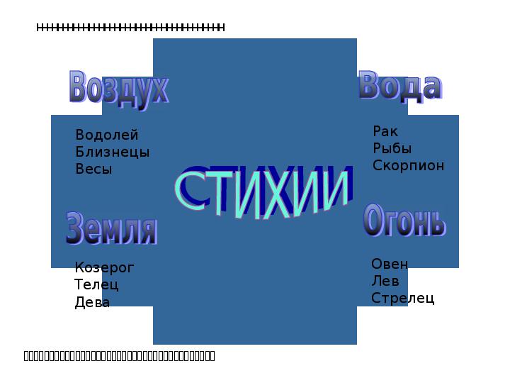 Знак зодиака близнецы презентация