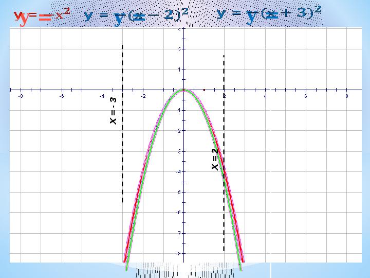 Самостоятельная построение графика функции