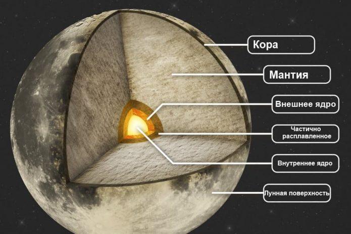 Внутреннее строение Луны