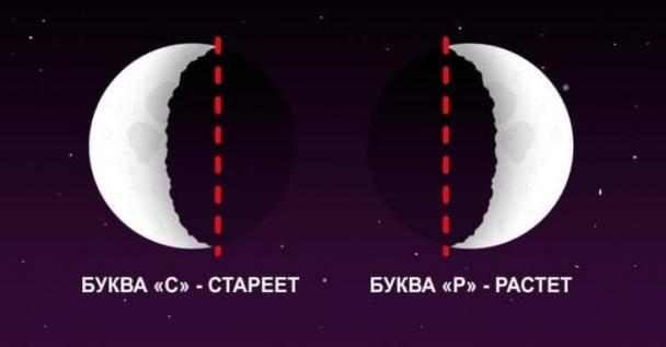 Определение фазы Луны по расположению серпа